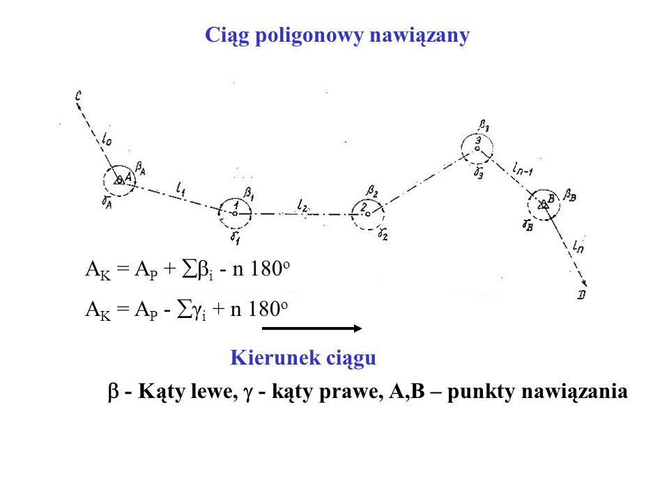  - Kąty lewe,  - kąty prawe, A,B – punkty nawiązania Kierunek ciągu Ciąg poligonowy nawiązany A K = A P +  i - n 180 o A K = A P -  γ i + n 180 o