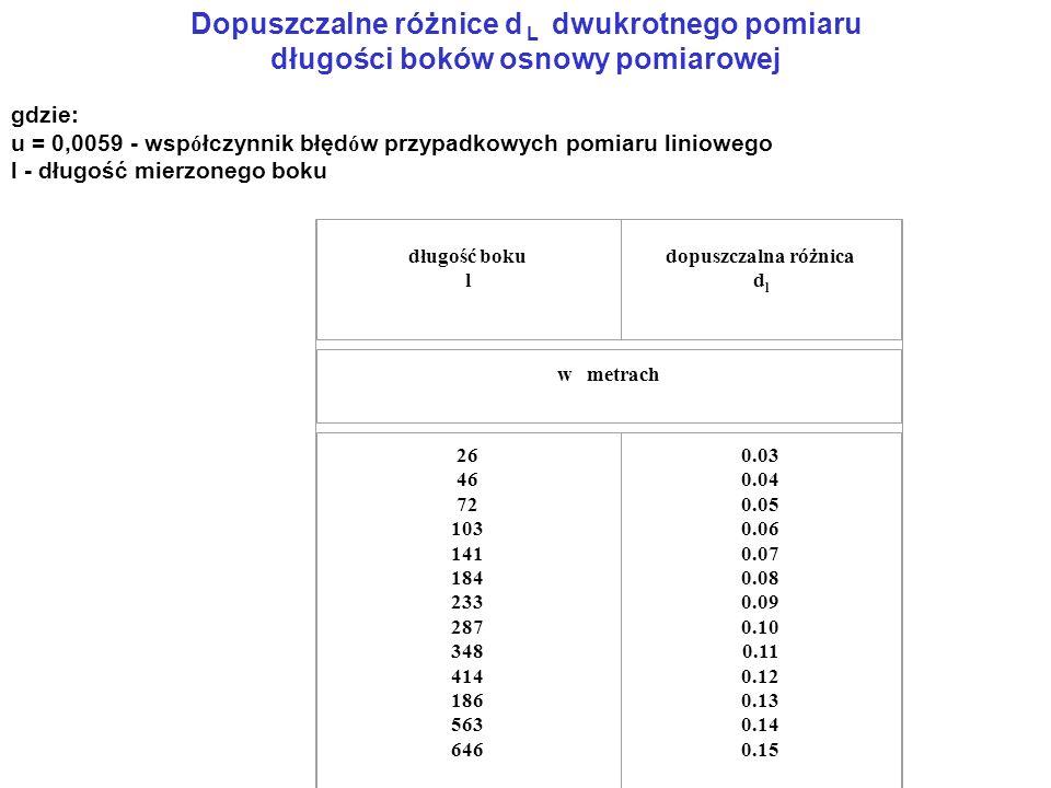 Dopuszczalne różnice d L dwukrotnego pomiaru długości boków osnowy pomiarowej gdzie: u = 0,0059 - wsp ó łczynnik błęd ó w przypadkowych pomiaru liniowego l - długość mierzonego boku długość boku l dopuszczalna różnica d l w metrach 26 46 72 103 141 184 233 287 348 414 186 563 646 0.03 0.04 0.05 0.06 0.07 0.08 0.09 0.10 0.11 0.12 0.13 0.14 0.15