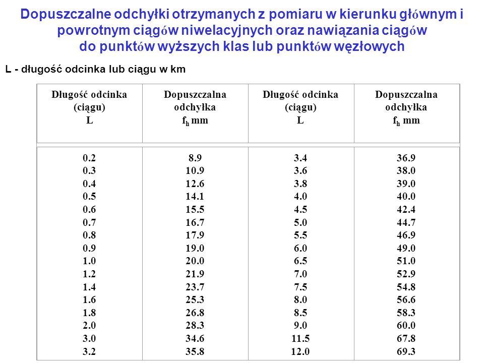 Dopuszczalne odchyłki otrzymanych z pomiaru w kierunku gł ó wnym i powrotnym ciąg ó w niwelacyjnych oraz nawiązania ciąg ó w do punkt ó w wyższych klas lub punkt ó w węzłowych L - długość odcinka lub ciągu w km Długość odcinka (ciągu) L Dopuszczalna odchyłka f h mm Długość odcinka (ciągu) L Dopuszczalna odchyłka f h mm 0.2 0.3 0.4 0.5 0.6 0.7 0.8 0.9 1.0 1.2 1.4 1.6 1.8 2.0 3.0 3.2 8.9 10.9 12.6 14.1 15.5 16.7 17.9 19.0 20.0 21.9 23.7 25.3 26.8 28.3 34.6 35.8 3.4 3.6 3.8 4.0 4.5 5.0 5.5 6.0 6.5 7.0 7.5 8.0 8.5 9.0 11.5 12.0 36.9 38.0 39.0 40.0 42.4 44.7 46.9 49.0 51.0 52.9 54.8 56.6 58.3 60.0 67.8 69.3