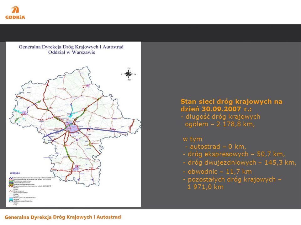 Stan sieci dróg krajowych na dzień 30.09.2007 r.: - długość dróg krajowych ogółem – 2 178,8 km, w tym - autostrad – 0 km, - dróg ekspresowych – 50,7 k
