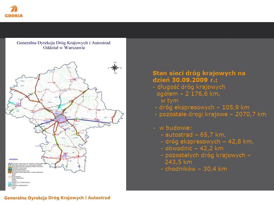 Stan sieci dróg krajowych na dzień 30.09.2009 r.: - długość dróg krajowych ogółem – 2 176,6 km, w tym - dróg ekspresowych – 105,9 km - pozostałe drogi