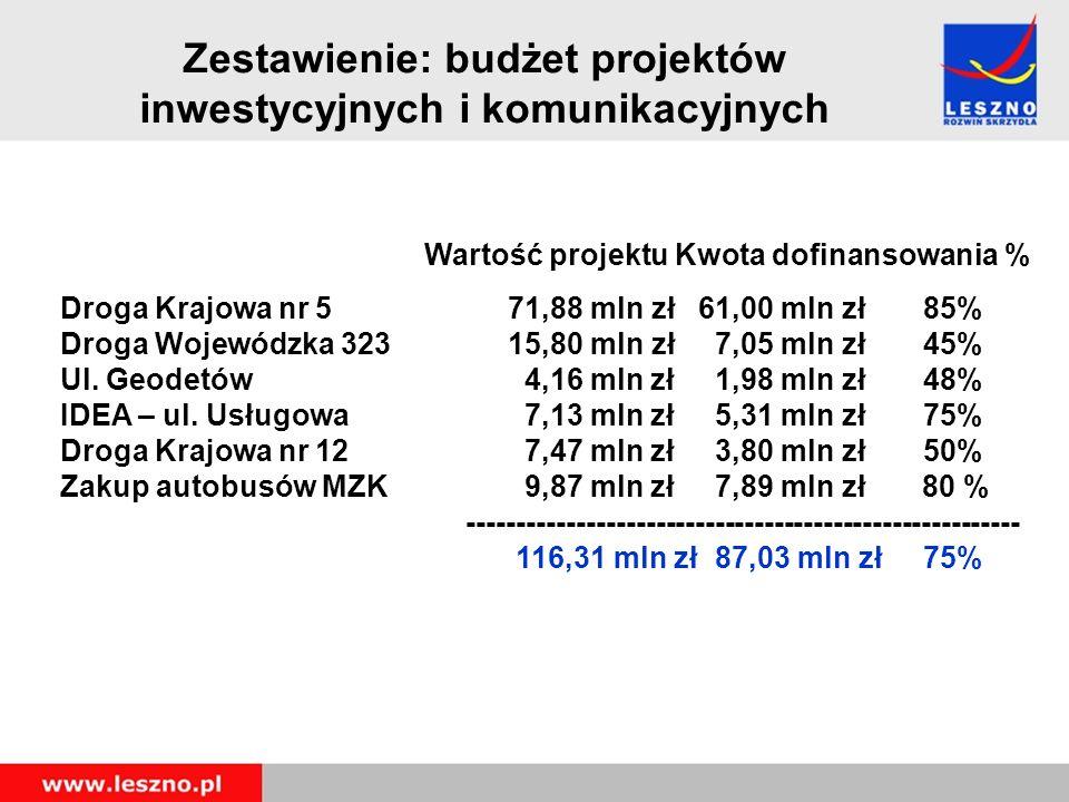 Zestawienie: budżet projektów inwestycyjnych i komunikacyjnych Wartość projektu Kwota dofinansowania % Droga Krajowa nr 571,88 mln zł 61,00 mln zł 85% Droga Wojewódzka 323 15,80 mln zł 7,05 mln zł 45% Ul.