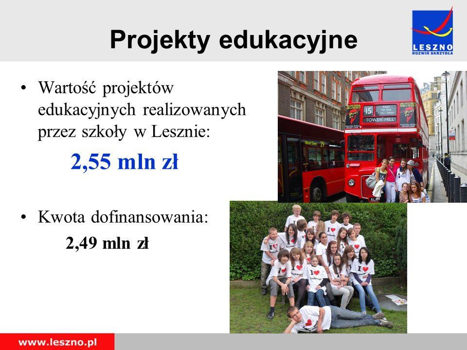 Projekty edukacyjne Wartość projektów edukacyjnych realizowanych przez szkoły w Lesznie: 2,55 mln zł Kwota dofinansowania: 2,49 mln zł