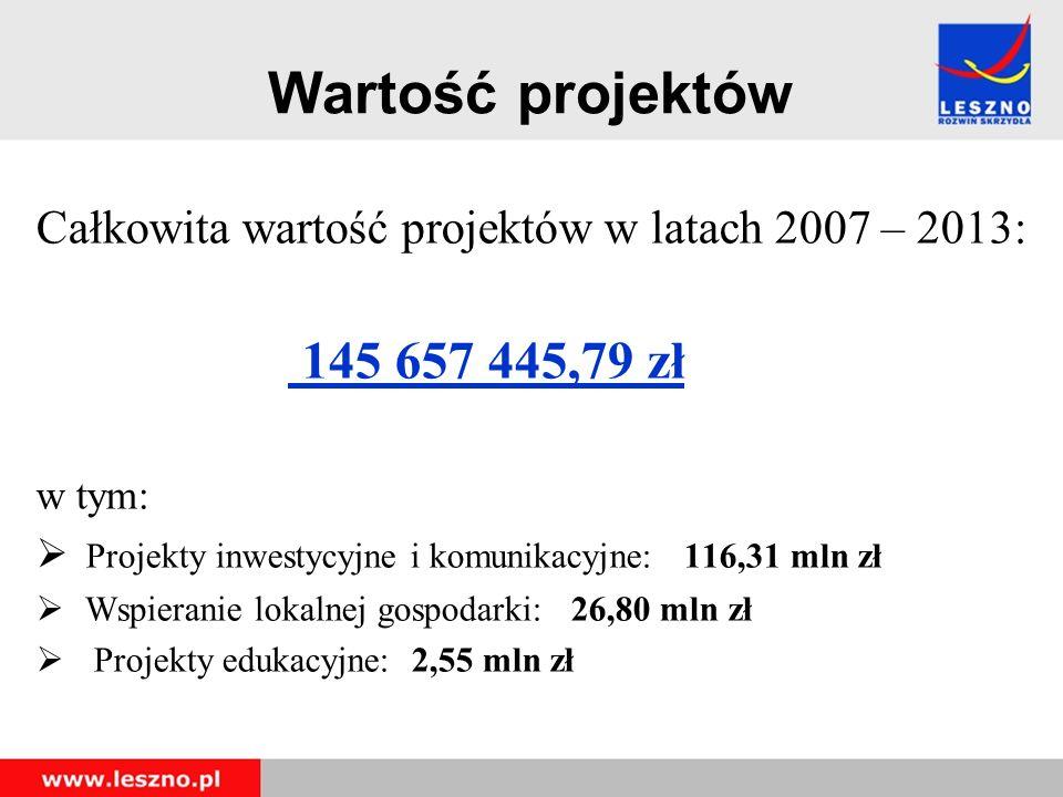 Wartość projektów Całkowita wartość projektów w latach 2007 – 2013: 145 657 445,79 zł w tym:  Projekty inwestycyjne i komunikacyjne: 116,31 mln zł  Wspieranie lokalnej gospodarki: 26,80 mln zł  Projekty edukacyjne: 2,55 mln zł