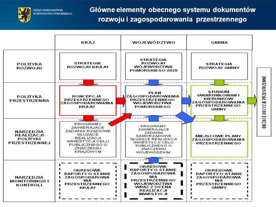 1.Kierunki zmian struktury przestrzennej województwa (sieci osadniczej, powiązań infrastrukturalnych, sieci ekologicznej) w nawiązaniu do celów i kierunków rozwoju, w tym: 1)obszary o zróżnicowanych zasadach wykorzystania i zagospodarowania (ochrony, kierunków wykorzystania, zasadach zagospodarowania) 2)obszary ukierunkowanych działań przestrzennych (przekształceń, rehabilitacji, rekultywacji, zintegrowanego zagospodarowania) 3)obszary funkcjonalne i kierunki ich przekształceń 4)rejony i korytarze, w których będą lokalizowane przedsięwzięcia o znaczeniu krajowym 5)zasady rozmieszczania strukturalnych przedsięwzięć wojewódzkich służących realizacji celów i działań strategicznych (określonych w strategii rozwoju), w tym stanowiących zobowiązania województwa