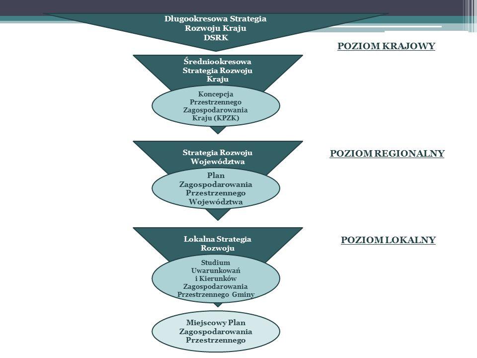 Długookresowa Strategia Rozwoju Kraju DSRK Średniookresowa Strategia Rozwoju Kraju Koncepcja Przestrzennego Zagospodarowania Kraju (KPZK) Strategia Rozwoju Województwa Plan Zagospodarowania Przestrzennego Województwa Lokalna Strategia Rozwoju Studium Uwarunkowań i Kierunków Zagospodarowania Przestrzennego Gminy Miejscowy Plan Zagospodarowania Przestrzennego POZIOM REGIONALNY POZIOM LOKALNY POZIOM KRAJOWY
