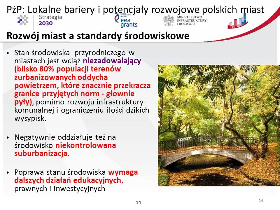 PżP: Lokalne bariery i potencjały rozwojowe polskich miast Rozwój miast a standardy środowiskowe Stan środowiska przyrodniczego w miastach jest wciąż niezadowalający (blisko 80% populacji terenów zurbanizowanych oddycha powietrzem, które znacznie przekracza granice przyjętych norm - głownie pyły), pomimo rozwoju infrastruktury komunalnej i ograniczeniu ilości dzikich wysypisk.