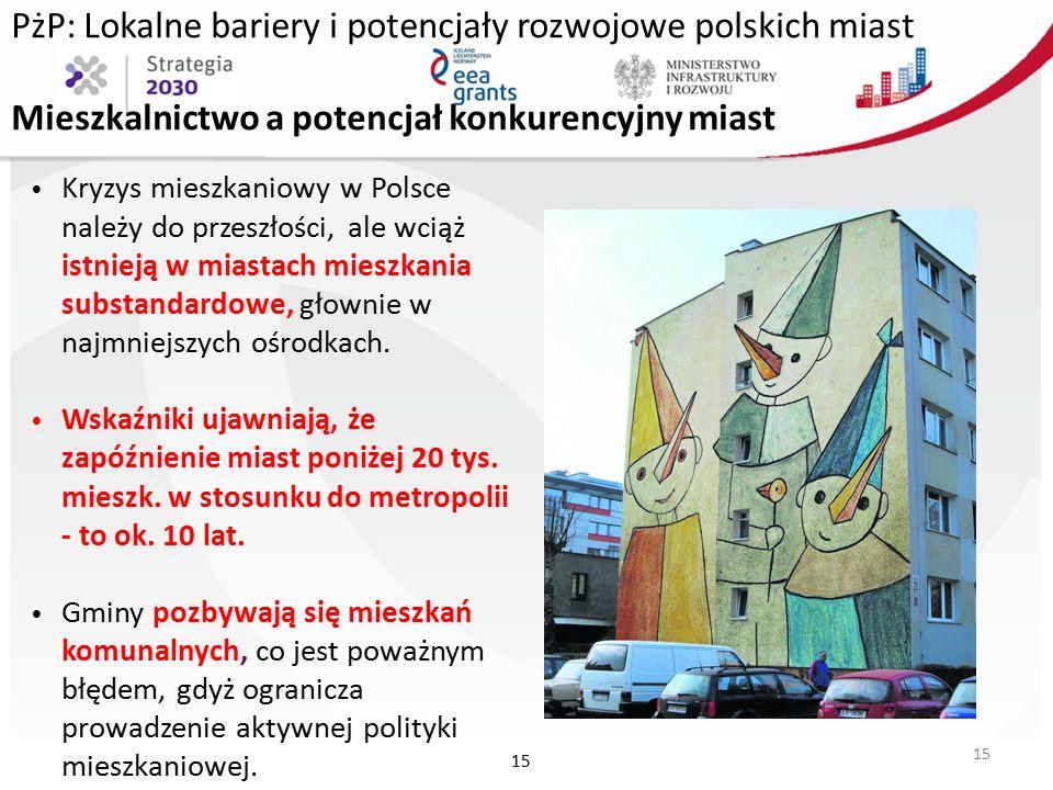 PżP: Lokalne bariery i potencjały rozwojowe polskich miast Mieszkalnictwo a potencjał konkurencyjny miast Kryzys mieszkaniowy w Polsce należy do przeszłości, ale wciąż istnieją w miastach mieszkania substandardowe, głownie w najmniejszych ośrodkach.