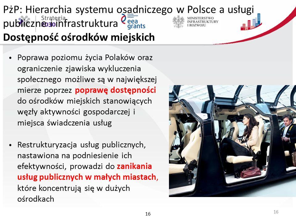 PżP: Hierarchia systemu osadniczego w Polsce a usługi publiczne i infrastruktura Dostępność ośrodków miejskich Poprawa poziomu życia Polaków oraz ograniczenie zjawiska wykluczenia społecznego możliwe są w największej mierze poprzez poprawę dostępności do ośrodków miejskich stanowiących węzły aktywności gospodarczej i miejsca świadczenia usług Restrukturyzacja usług publicznych, nastawiona na podniesienie ich efektywności, prowadzi do zanikania usług publicznych w małych miastach, które koncentrują się w dużych ośrodkach 16