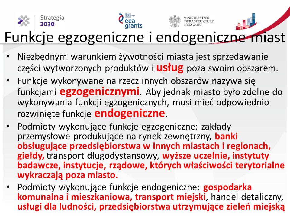Funkcje egzogeniczne i endogeniczne miast Niezbędnym warunkiem żywotności miasta jest sprzedawanie części wytworzonych produktów i usług poza swoim obszarem.