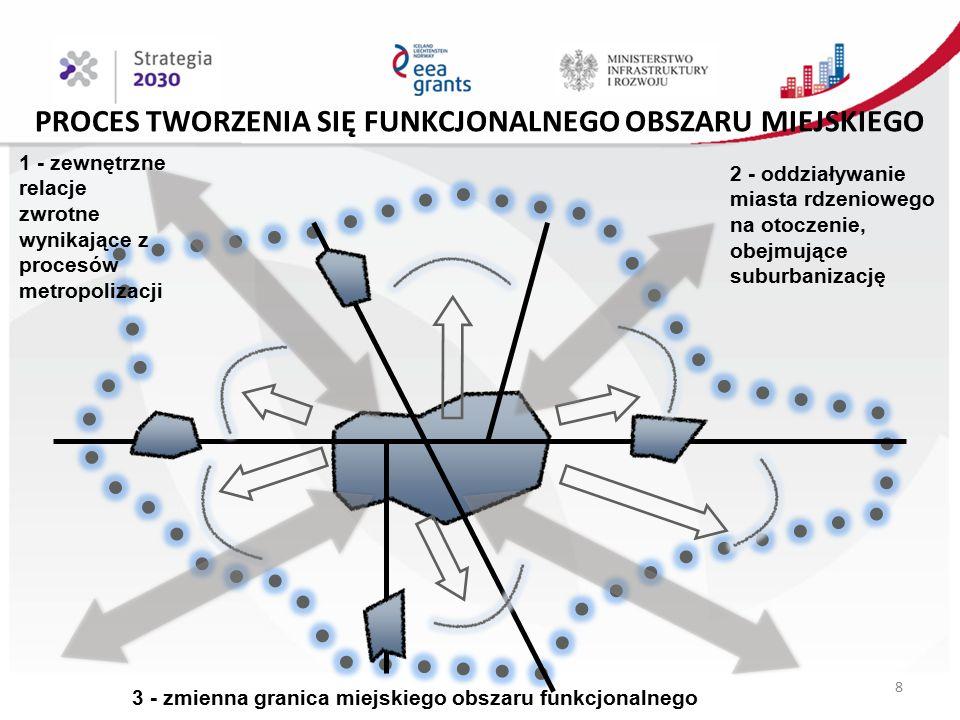 PROCES TWORZENIA SIĘ FUNKCJONALNEGO OBSZARU MIEJSKIEGO 1 - zewnętrzne relacje zwrotne wynikające z procesów metropolizacji 2 - oddziaływanie miasta rdzeniowego na otoczenie, obejmujące suburbanizację 3 - zmienna granica miejskiego obszaru funkcjonalnego 8