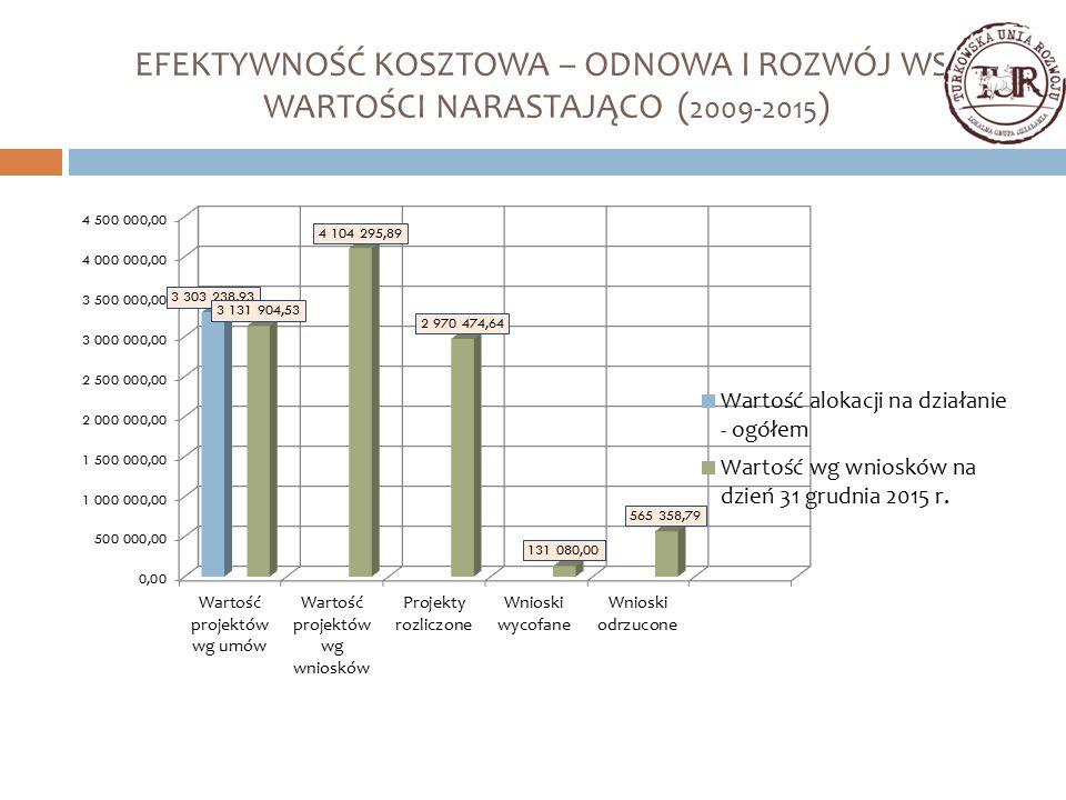EFEKTYWNOŚĆ KOSZTOWA – ODNOWA I ROZWÓJ WSI WARTOŚCI NARASTAJĄCO ( 2009-2015 )