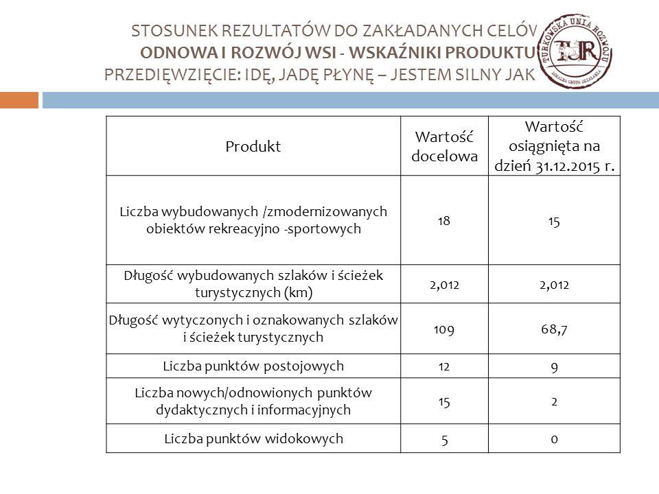 Produkt Wartość docelowa Wartość osiągnięta na dzień 31.12.2015 r. Liczba wybudowanych /zmodernizowanych obiektów rekreacyjno -sportowych 1815 Długość