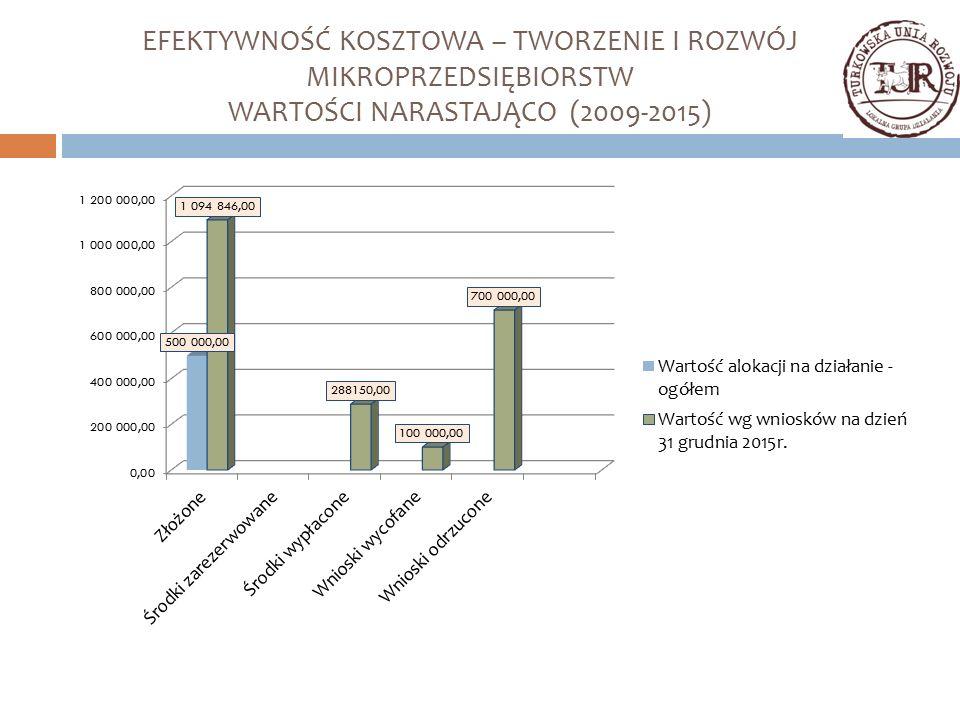 EFEKTYWNOŚĆ KOSZTOWA – TWORZENIE I ROZWÓJ MIKROPRZEDSIĘBIORSTW WARTOŚCI NARASTAJĄCO (2009-2015)