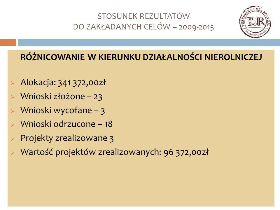 STOSUNEK REZULTATÓW DO ZAKŁADANYCH CELÓW – 2009-2015 RÓŻNICOWANIE W KIERUNKU DZIAŁALNOŚCI NIEROLNICZEJ  Alokacja: 341 372,00zł  Wnioski złożone – 23  Wnioski wycofane – 3  Wnioski odrzucone – 18  Projekty zrealizowane 3  Wartość projektów zrealizowanych: 96 372,00zł