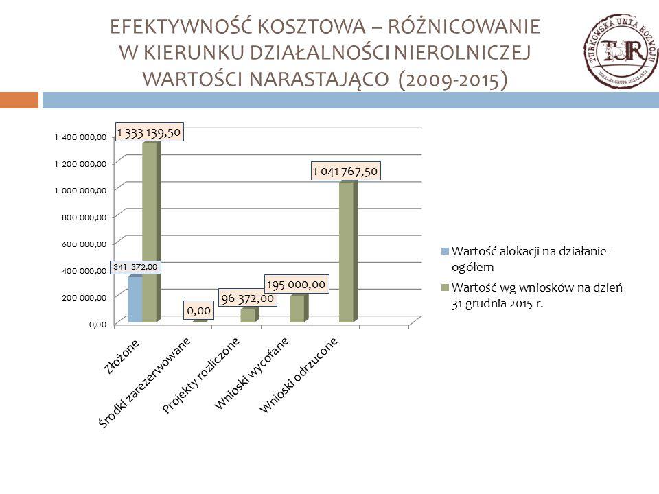 EFEKTYWNOŚĆ KOSZTOWA – RÓŻNICOWANIE W KIERUNKU DZIAŁALNOŚCI NIEROLNICZEJ WARTOŚCI NARASTAJĄCO (2009-2015)