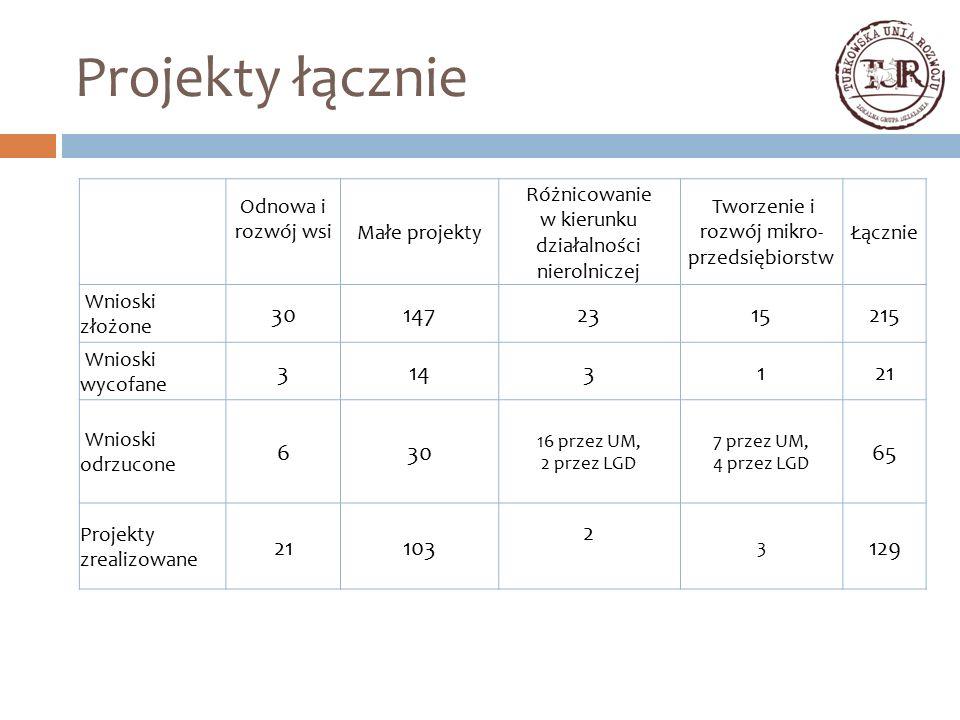 Projekty łącznie Odnowa i rozwój wsi Małe projekty Różnicowanie w kierunku działalności nierolniczej Tworzenie i rozwój mikro- przedsiębiorstw Łącznie Wnioski złożone 301472315215 Wnioski wycofane 3143121 Wnioski odrzucone 630 16 przez UM, 2 przez LGD 7 przez UM, 4 przez LGD 65 Projekty zrealizowane 21103 2 3 129