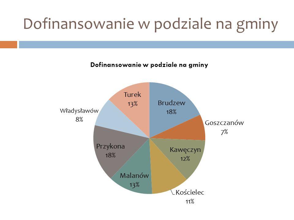 Dofinansowanie w podziale na gminy
