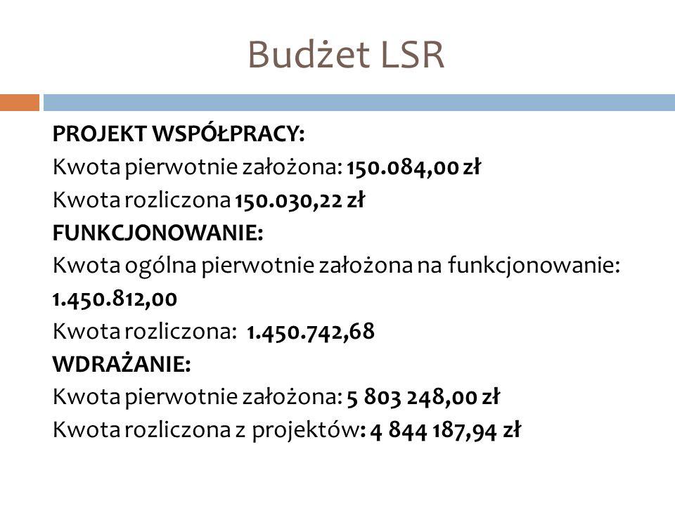 Budżet LSR PROJEKT WSPÓŁPRACY: Kwota pierwotnie założona: 150.084,00 zł Kwota rozliczona 150.030,22 zł FUNKCJONOWANIE: Kwota ogólna pierwotnie założona na funkcjonowanie: 1.450.812,00 Kwota rozliczona: 1.450.742,68 WDRAŻANIE: Kwota pierwotnie założona: 5 803 248,00 zł Kwota rozliczona z projektów: 4 844 187,94 zł