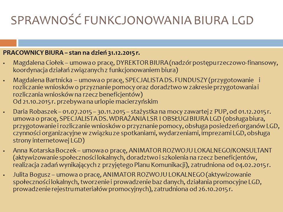 SPRAWNOŚĆ FUNKCJONOWANIA BIURA LGD PRACOWNICY BIURA – stan na dzień 31.12.2015 r.  Magdalena Ciołek – umowa o pracę, DYREKTOR BIURA (nadzór postępu r