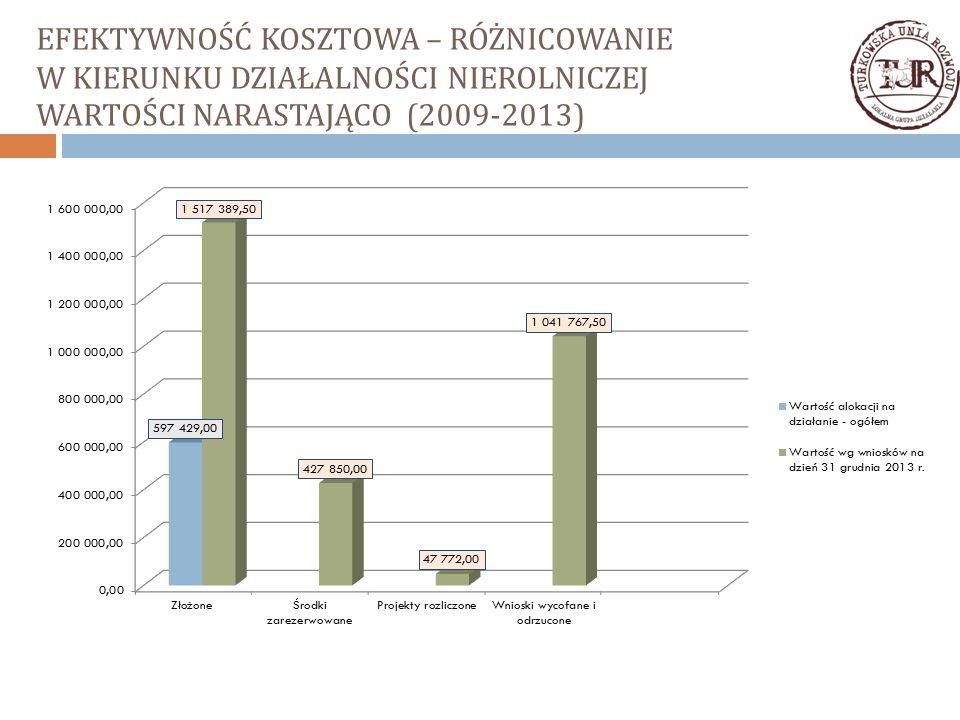 EFEKTYWNOŚĆ KOSZTOWA – RÓŻNICOWANIE W KIERUNKU DZIAŁALNOŚCI NIEROLNICZEJ WARTOŚCI NARASTAJĄCO (2009-2013)