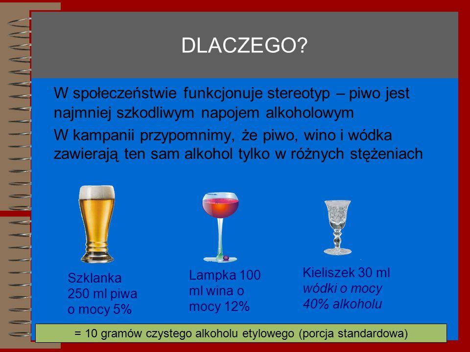 DLACZEGO? W społeczeństwie funkcjonuje stereotyp – piwo jest najmniej szkodliwym napojem alkoholowym W kampanii przypomnimy, że piwo, wino i wódka zaw
