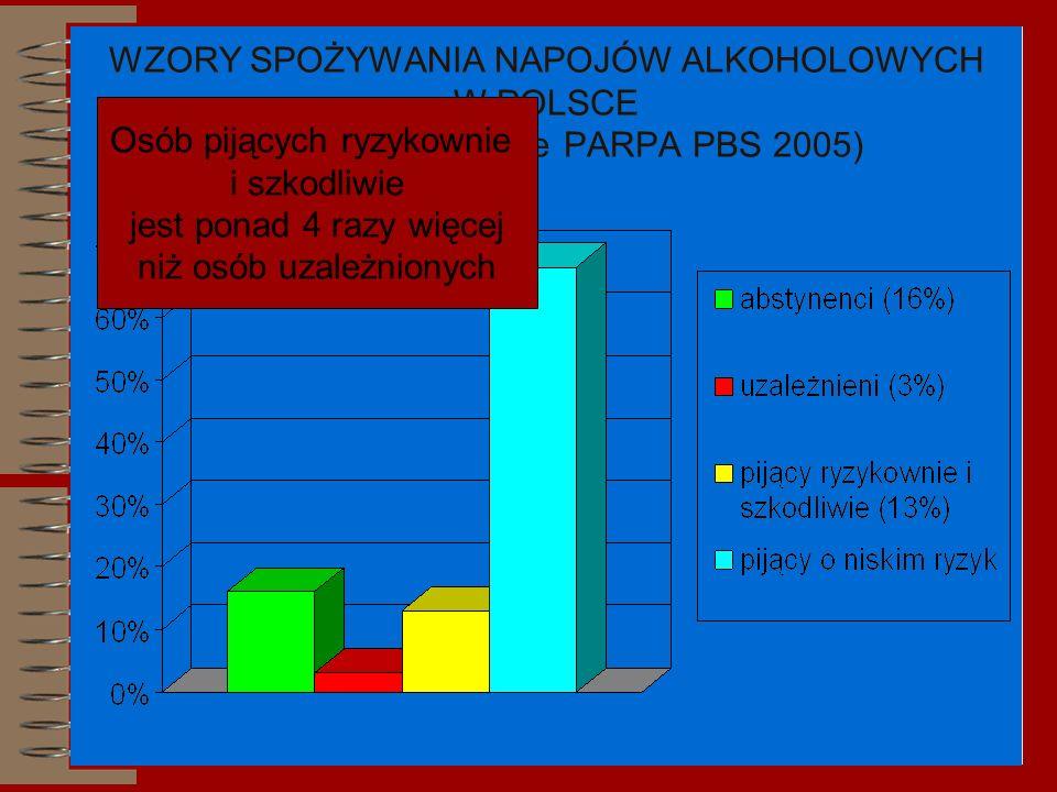 WZORY SPOŻYWANIA NAPOJÓW ALKOHOLOWYCH W POLSCE (badania na zlecenie PARPA PBS 2005) Osób pijących ryzykownie i szkodliwie jest ponad 4 razy więcej niż