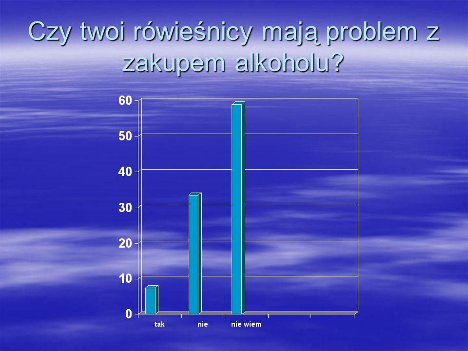 Czy twoi rówieśnicy mają problem z zakupem alkoholu