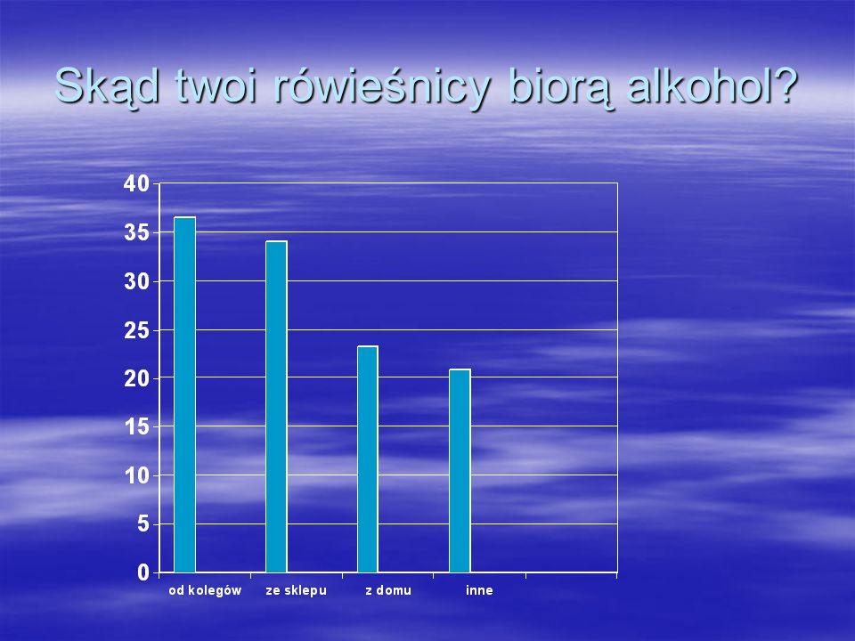 Skąd twoi rówieśnicy biorą alkohol