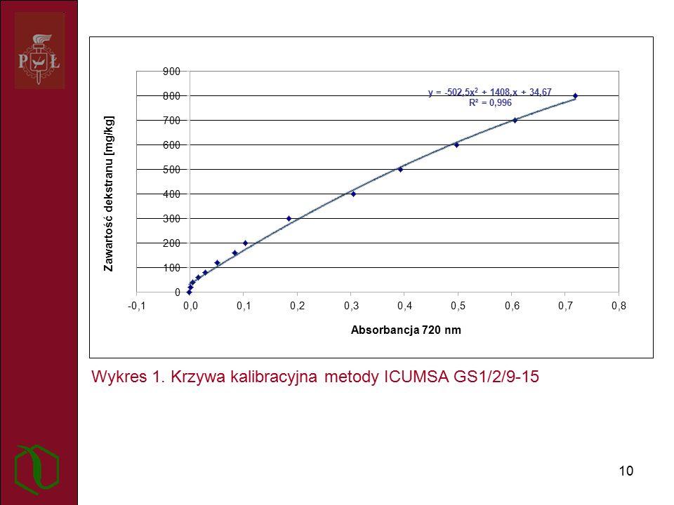 10 Wykres 1. Krzywa kalibracyjna metody ICUMSA GS1/2/9-15