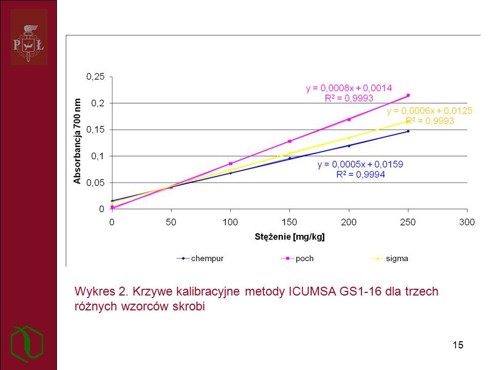 15 Wykres 2. Krzywe kalibracyjne metody ICUMSA GS1-16 dla trzech różnych wzorców skrobi