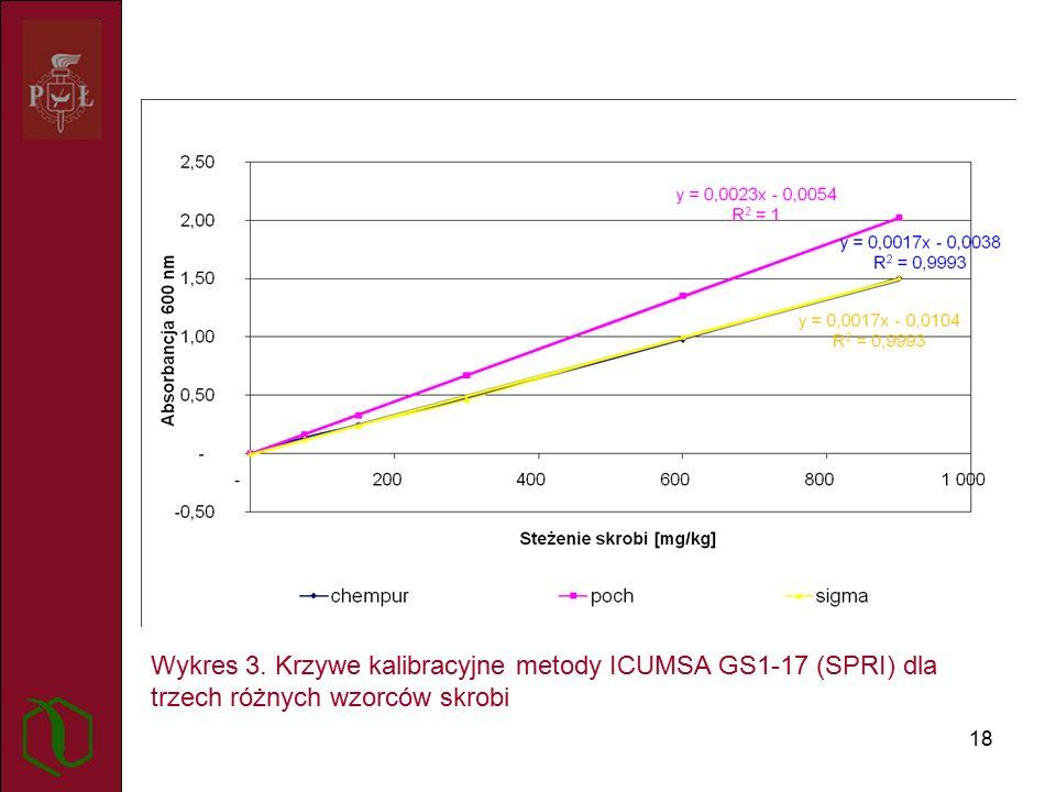 18 Wykres 3. Krzywe kalibracyjne metody ICUMSA GS1-17 (SPRI) dla trzech różnych wzorców skrobi