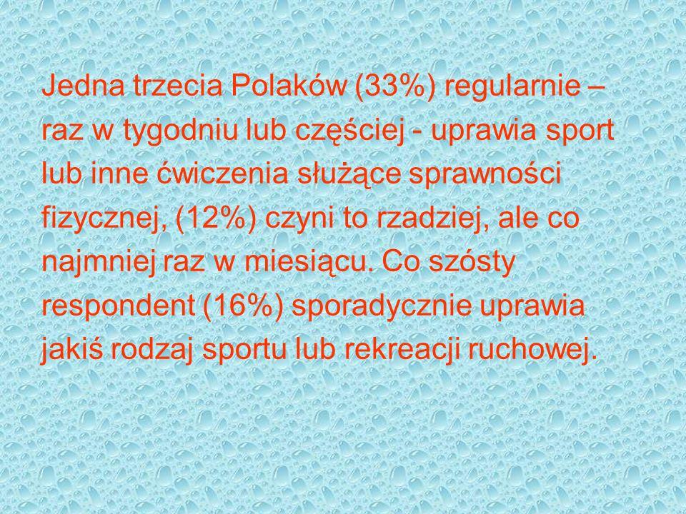 Jedna trzecia Polaków (33%) regularnie – raz w tygodniu lub częściej - uprawia sport lub inne ćwiczenia służące sprawności fizycznej, (12%) czyni to rzadziej, ale co najmniej raz w miesiącu.