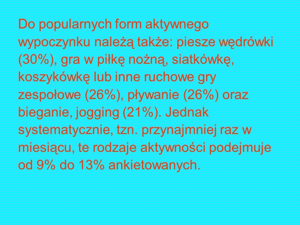 Do popularnych form aktywnego wypoczynku należą także: piesze wędrówki (30%), gra w piłkę nożną, siatkówkę, koszykówkę lub inne ruchowe gry zespołowe (26%), pływanie (26%) oraz bieganie, jogging (21%).