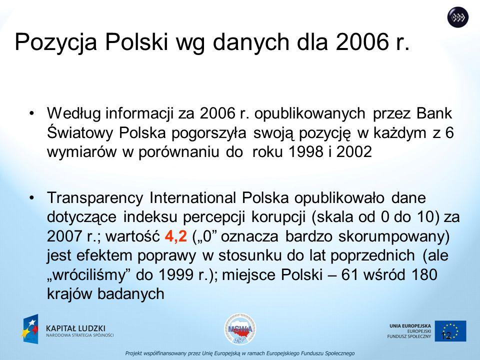 12 Pozycja Polski wg danych dla 2006 r.Według informacji za 2006 r.