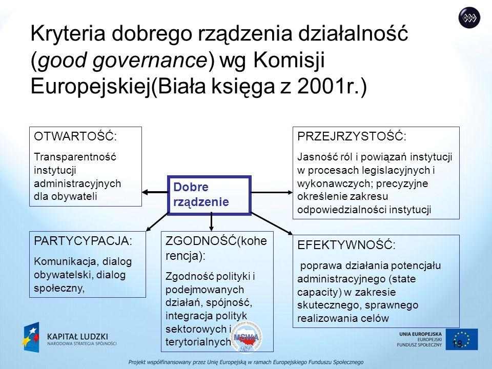 18 Kryteria dobrego rządzenia działalność (good governance) wg Komisji Europejskiej(Biała księga z 2001r.) Dobre rządzenie PARTYCYPACJA: Komunikacja, dialog obywatelski, dialog społeczny, EFEKTYWNOŚĆ: poprawa działania potencjału administracyjnego (state capacity) w zakresie skutecznego, sprawnego realizowania celów OTWARTOŚĆ: Transparentność instytucji administracyjnych dla obywateli PRZEJRZYSTOŚĆ: Jasność ról i powiązań instytucji w procesach legislacyjnych i wykonawczych; precyzyjne określenie zakresu odpowiedzialności instytucji ZGODNOŚĆ(kohe rencja): Zgodność polityki i podejmowanych działań, spójność, integracja polityk sektorowych i terytorialnych