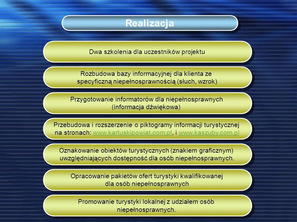 Dwa szkolenia dla uczestników projektu Rozbudowa bazy informacyjnej dla klienta ze specyficzną niepełnosprawnością (słuch, wzrok) Przygotowanie informatorów dla niepełnosprawnych (informacja dźwiękowa) Przebudowa i rozszerzenie o piktogramy informacji turystycznej na stronach: www.kartuskipowiat.com.pl, i www.kaszuby.com.plwww.kartuskipowiat.com.plwww.kaszuby.com.pl Przebudowa i rozszerzenie o piktogramy informacji turystycznej na stronach: www.kartuskipowiat.com.pl, i www.kaszuby.com.plwww.kartuskipowiat.com.plwww.kaszuby.com.pl Oznakowanie obiektów turystycznych (znakiem graficznym) uwzględniających dostępność dla osób niepełnosprawnych.