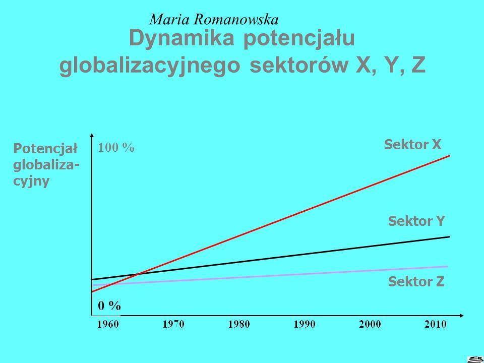 Określanie potencjału globalizacyjnego sektora w oparciu o definicję Portera 0 % 50 %100 % Źródło: opracowanie własne siły sprzyjającesiły hamujące
