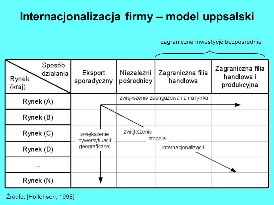 Strategie polskich grup kspitałowych branże niepokrewne branże pokrewne kilka lub wszystkie sektory branży kilka lub wszystkie produkty sektora 43214321 lokalny krajowy globalny wielonarodowy A B C D Rozwój rynku Rozwój produktu 3 26 66 310