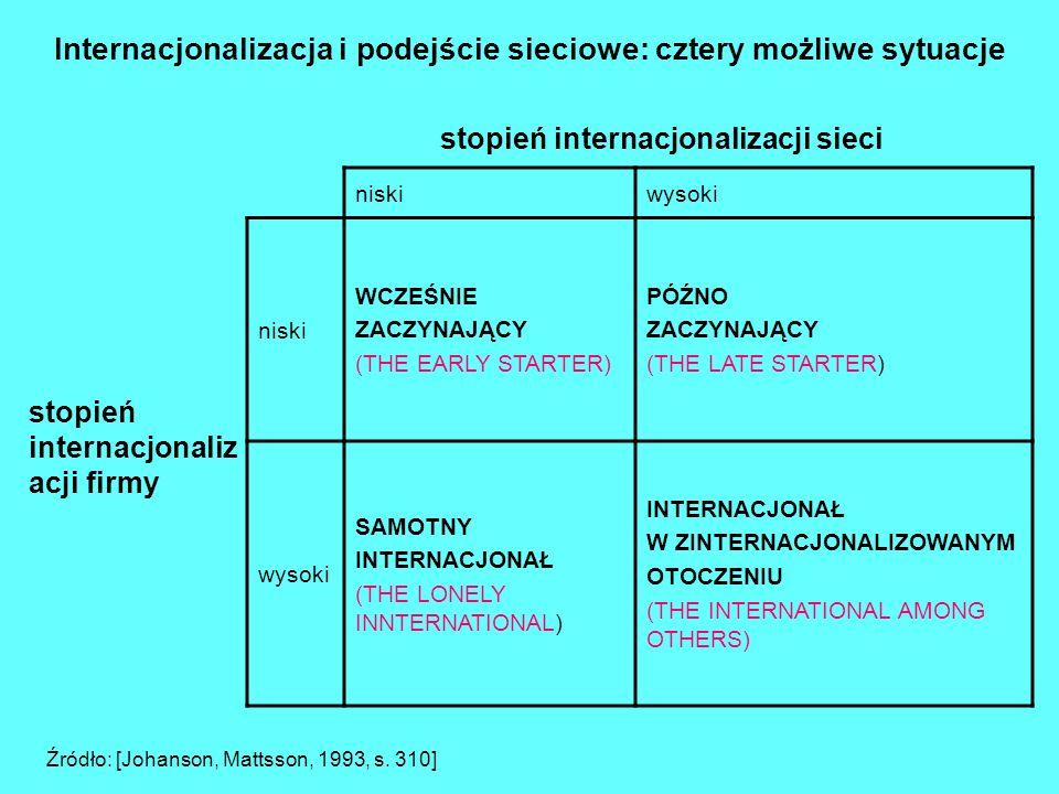 KRYTERIA Internacjonalizacja pierwszego stopnia drugiego stopniatrzeciego stopniaczwartego stopnia Charakter kontaktów z rynkami zagranicznymi Pośredn