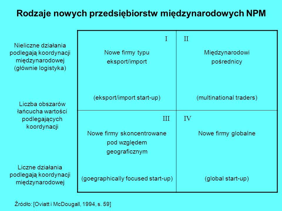 niskiwysoki niski WCZEŚNIE ZACZYNAJĄCY (THE EARLY STARTER) PÓŹNO ZACZYNAJĄCY (THE LATE STARTER) wysoki SAMOTNY INTERNACJONAŁ (THE LONELY INNTERNATIONAL) INTERNACJONAŁ W ZINTERNACJONALIZOWANYM OTOCZENIU (THE INTERNATIONAL AMONG OTHERS) stopień internacjonaliz acji firmy stopień internacjonalizacji sieci Źródło: [Johanson, Mattsson, 1993, s.
