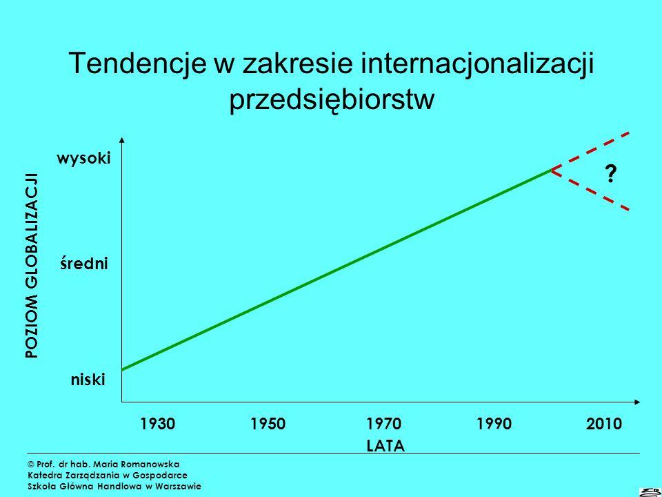Tendencje w zakresie dywersyfikacji © Prof. dr hab. Maria Romanowska Katedra Zarządzania w Gospodarce Szkoła Główna Handlowa w Warszawie LATA 1930 195