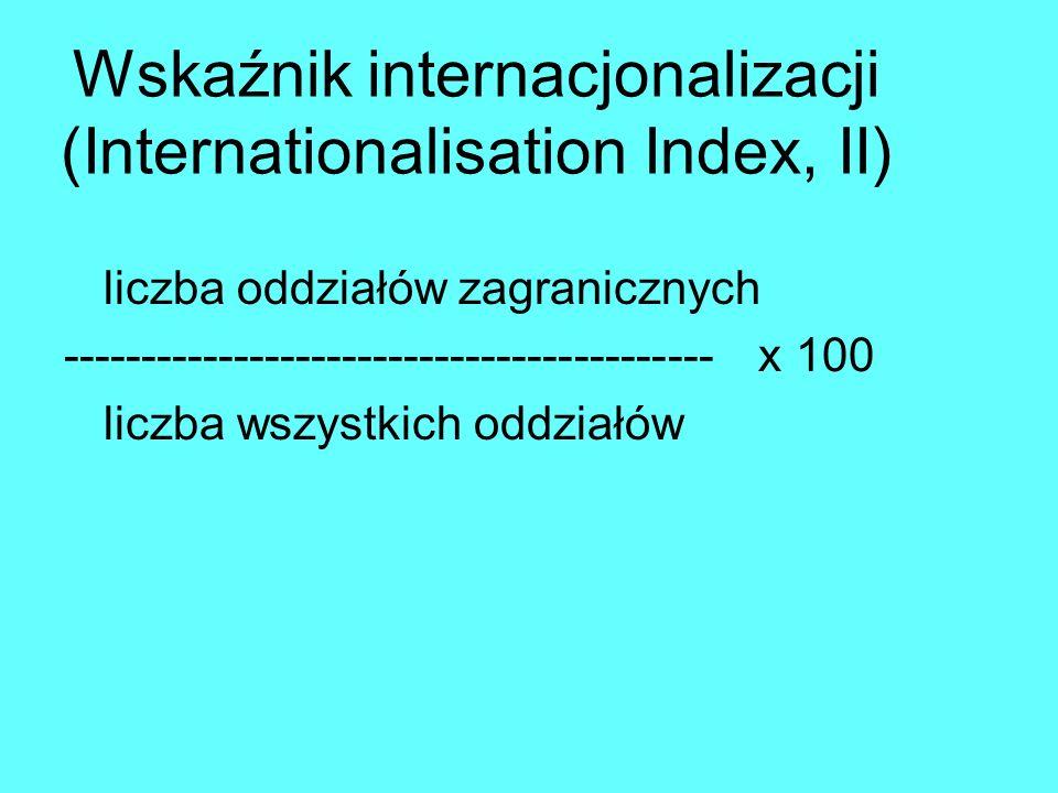Wskaźnik rozproszenia sieci (Network Spread Index, NSI) liczba krajów działalności ---------------------------------- x 100 liczba możliwych krajów działalności W 2002 roku liczba możliwych krajów działalności wynosiła 195