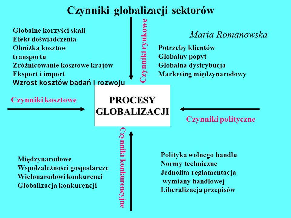  Katedra Zarządzania w Gospodarce SGH ProcesyglobalizacjiProcesyglobalizacji Czynniki kosztowe Czynniki kosztowe Czynniki konkurencyjne Czynniki kon