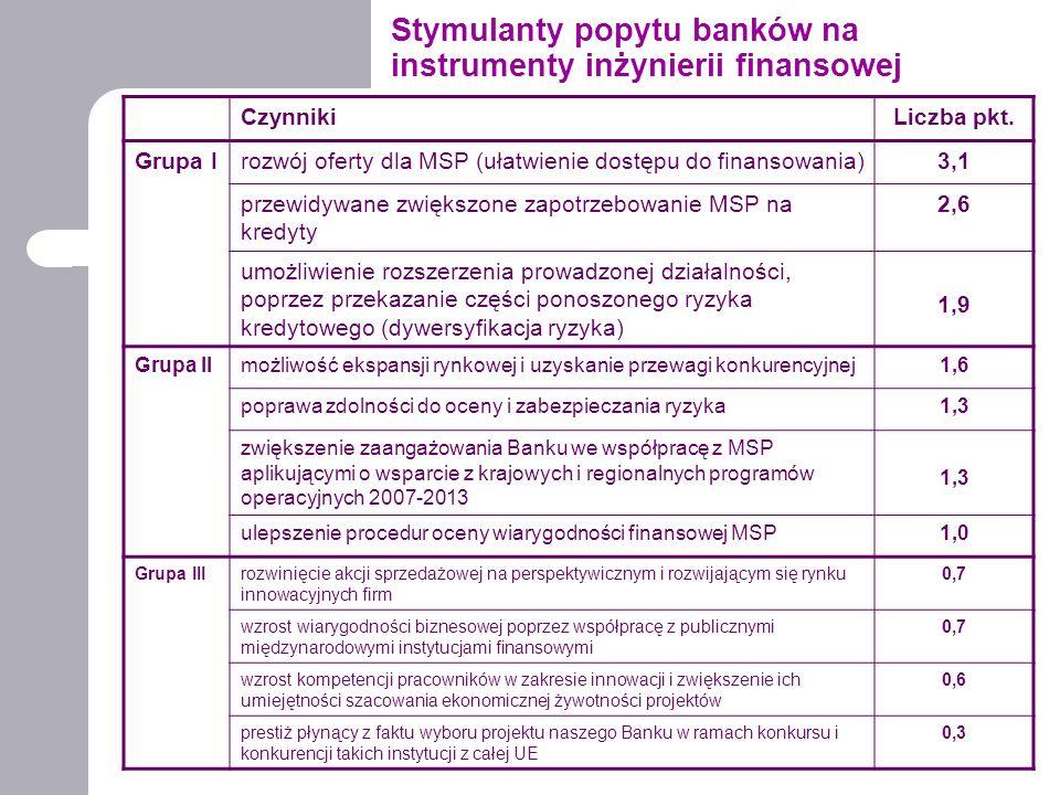 Stymulanty popytu banków na instrumenty inżynierii finansowej CzynnikiLiczba pkt. Grupa Irozwój oferty dla MSP (ułatwienie dostępu do finansowania)3,1