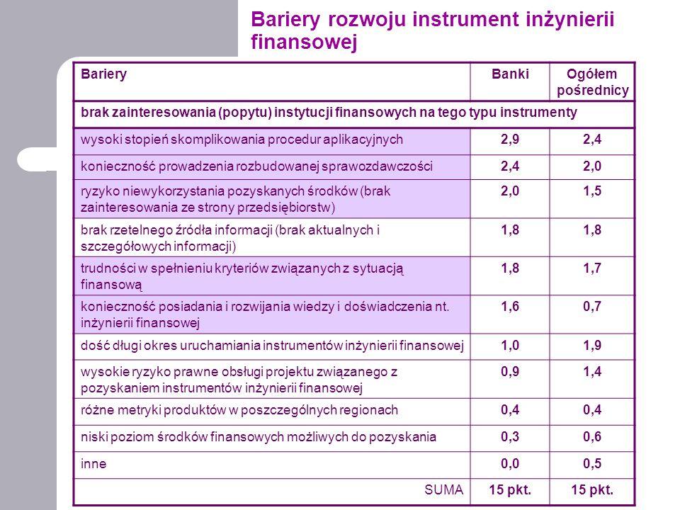 Bariery rozwoju instrument inżynierii finansowej BarieryBankiOgółem pośrednicy brak zainteresowania (popytu) instytucji finansowych na tego typu instrumenty wysoki stopień skomplikowania procedur aplikacyjnych2,92,4 konieczność prowadzenia rozbudowanej sprawozdawczości2,42,0 ryzyko niewykorzystania pozyskanych środków (brak zainteresowania ze strony przedsiębiorstw) 2,01,5 brak rzetelnego źródła informacji (brak aktualnych i szczegółowych informacji) 1,8 trudności w spełnieniu kryteriów związanych z sytuacją finansową 1,81,7 konieczność posiadania i rozwijania wiedzy i doświadczenia nt.