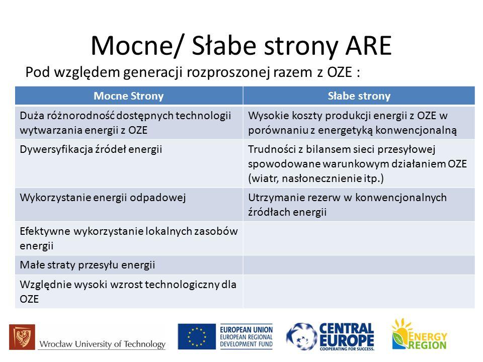 Mocne/ Słabe strony ARE Pod względem generacji rozproszonej razem z OZE : Mocne StronySłabe strony Duża różnorodność dostępnych technologii wytwarzania energii z OZE Wysokie koszty produkcji energii z OZE w porównaniu z energetyką konwencjonalną Dywersyfikacja źródeł energiiTrudności z bilansem sieci przesyłowej spowodowane warunkowym działaniem OZE (wiatr, nasłonecznienie itp.) Wykorzystanie energii odpadowejUtrzymanie rezerw w konwencjonalnych źródłach energii Efektywne wykorzystanie lokalnych zasobów energii Małe straty przesyłu energii Względnie wysoki wzrost technologiczny dla OZE