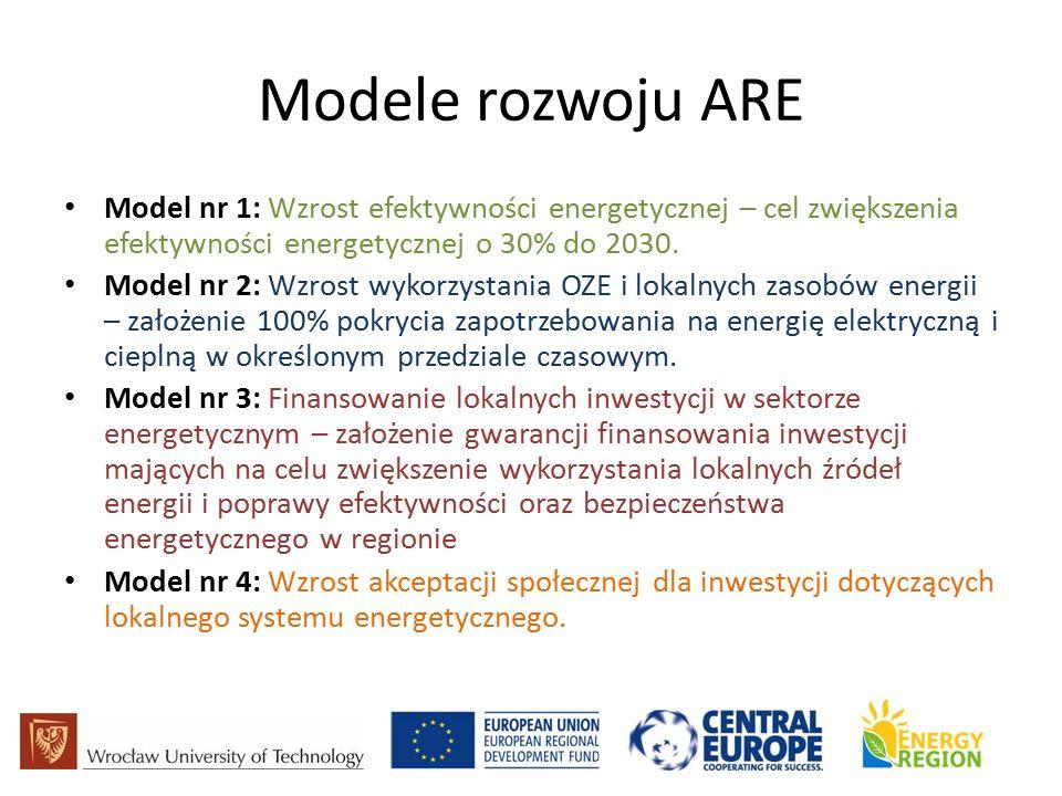 Modele rozwoju ARE Model nr 1: Wzrost efektywności energetycznej – cel zwiększenia efektywności energetycznej o 30% do 2030.