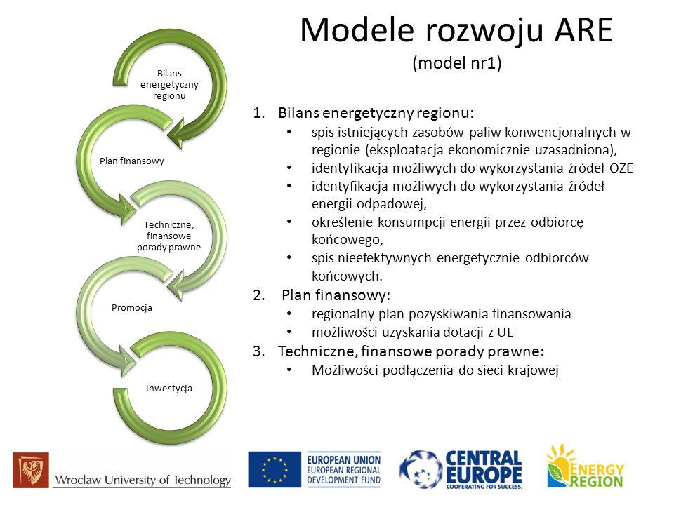 Modele rozwoju ARE (model nr1) Bilans energetyczny regionu Plan finansowy Techniczne, finansowe porady prawne Promocja Inwestycja 1.Bilans energetyczny regionu: spis istniejących zasobów paliw konwencjonalnych w regionie (eksploatacja ekonomicznie uzasadniona), identyfikacja możliwych do wykorzystania źródeł OZE identyfikacja możliwych do wykorzystania źródeł energii odpadowej, określenie konsumpcji energii przez odbiorcę końcowego, spis nieefektywnych energetycznie odbiorców końcowych.