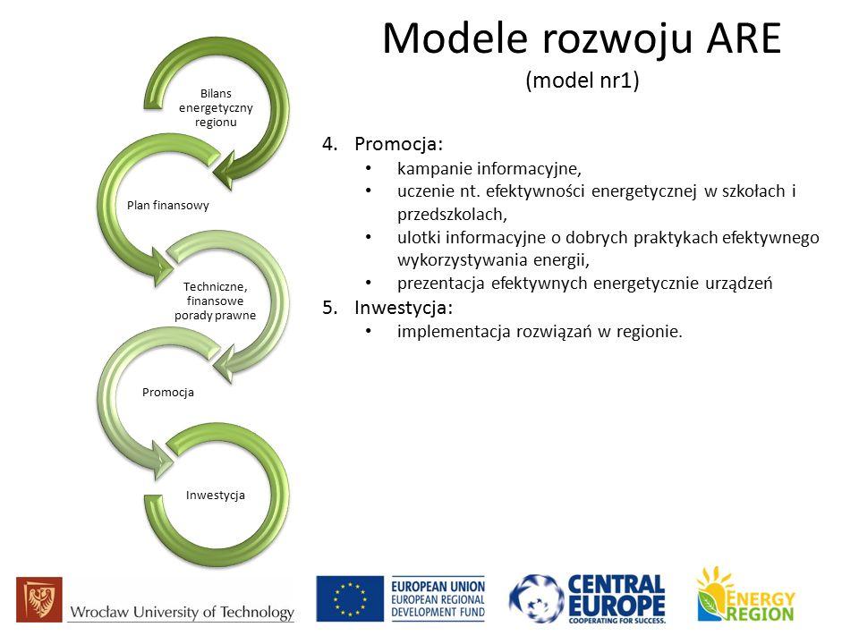 Modele rozwoju ARE (model nr1) Bilans energetyczny regionu Plan finansowy Techniczne, finansowe porady prawne Promocja Inwestycja 4.Promocja: kampanie informacyjne, uczenie nt.